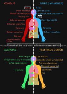 diferencia sintomas covid gripe catarro alergia