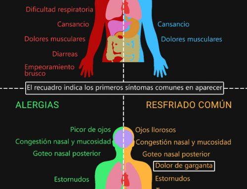 ¿Cómo distinguir los síntomas de la COVID-19 de los síntomas de la gripe, el catarro o la alergia?